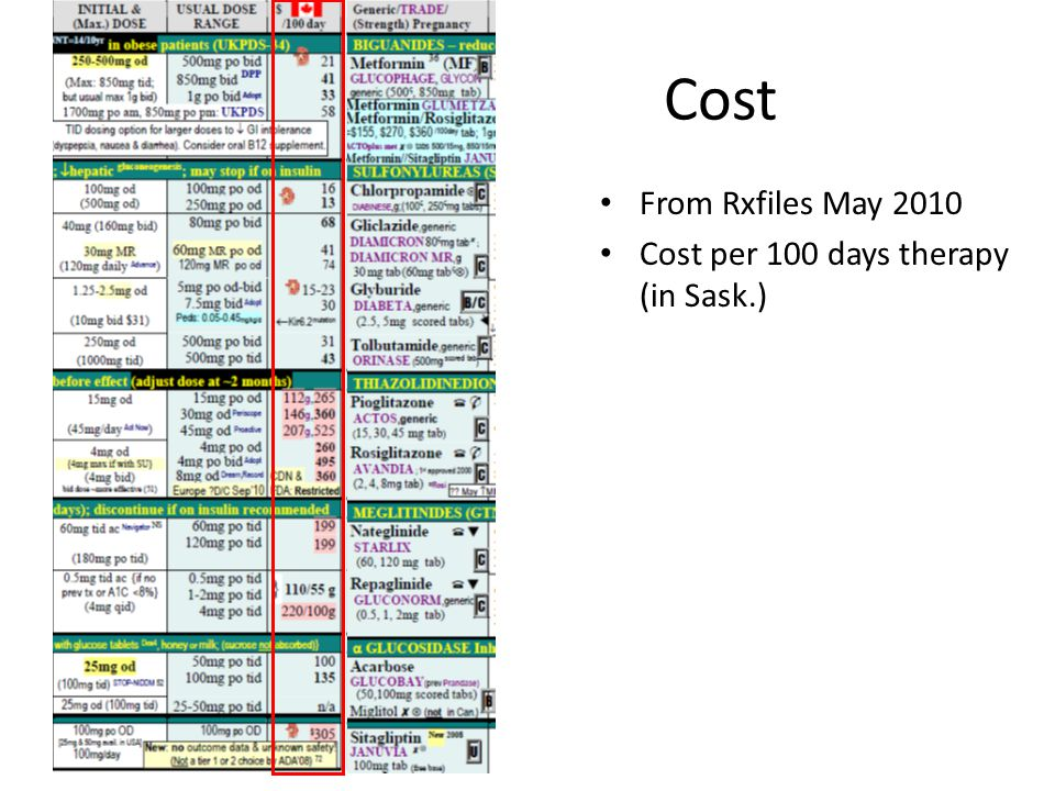 Cost From Rxfiles May 2010 Cost per 100 days therapy (in Sask.)