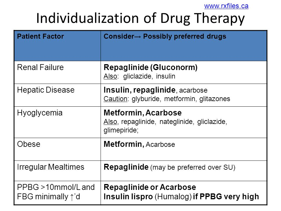 Individualization of Drug Therapy