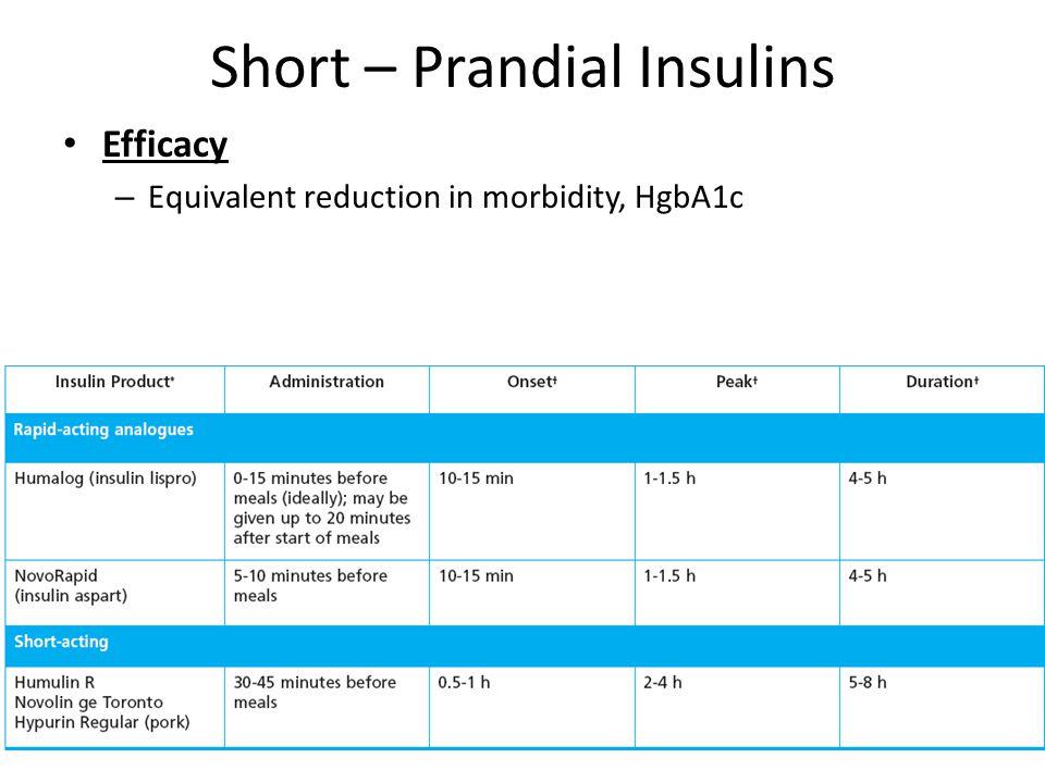 Short – Prandial Insulins