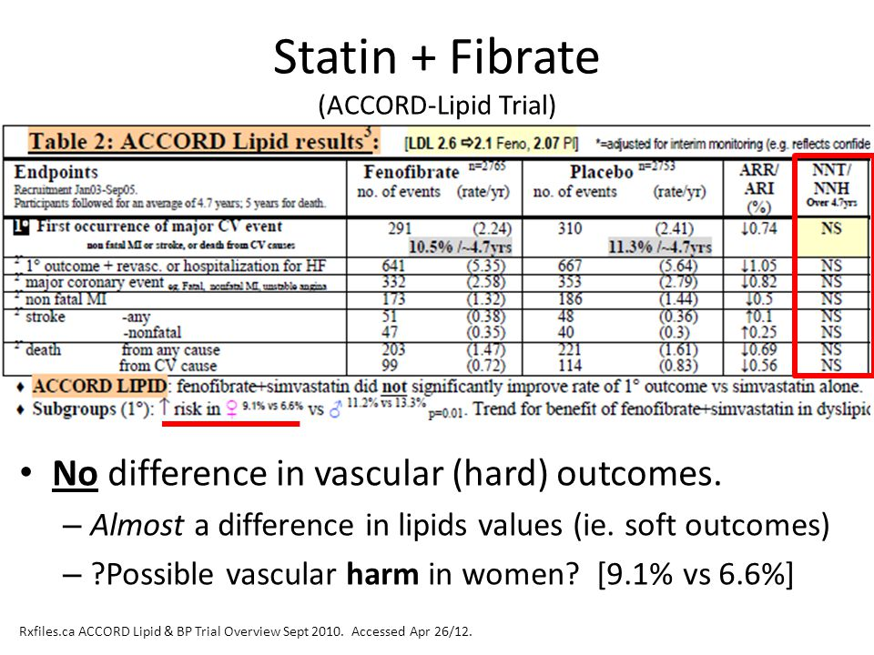 Statin + Fibrate (ACCORD-Lipid Trial)