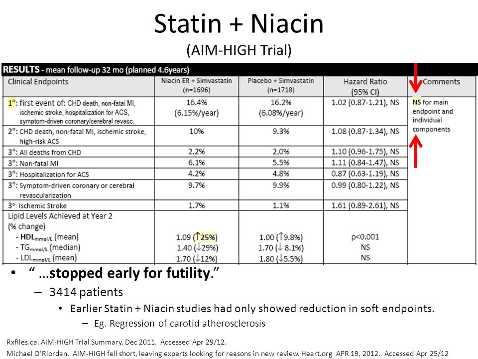 Statin + Niacin (AIM-HIGH Trial)