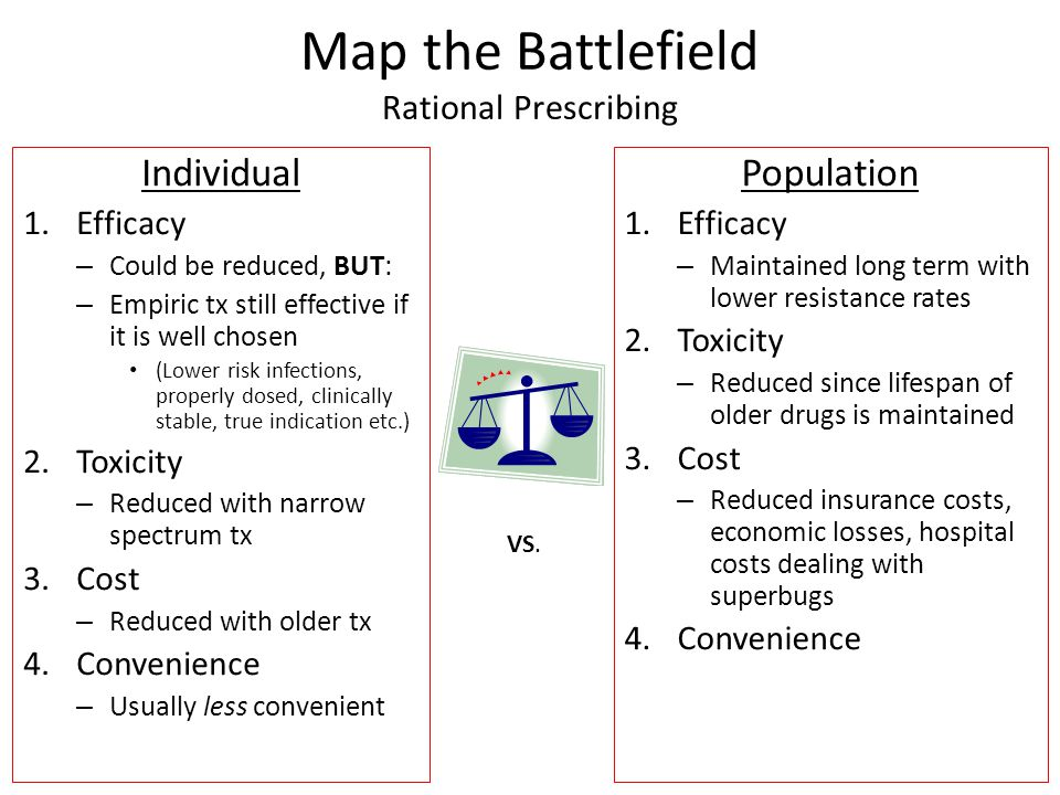 Map the Battlefield Rational Prescribing
