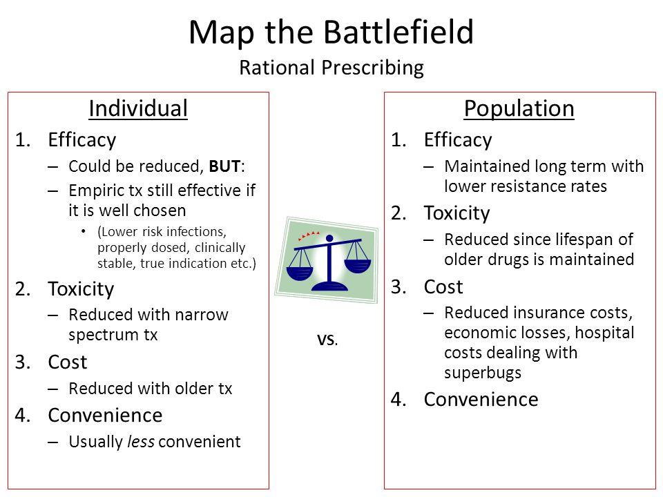 Map the Battlefield Rational Prescribing