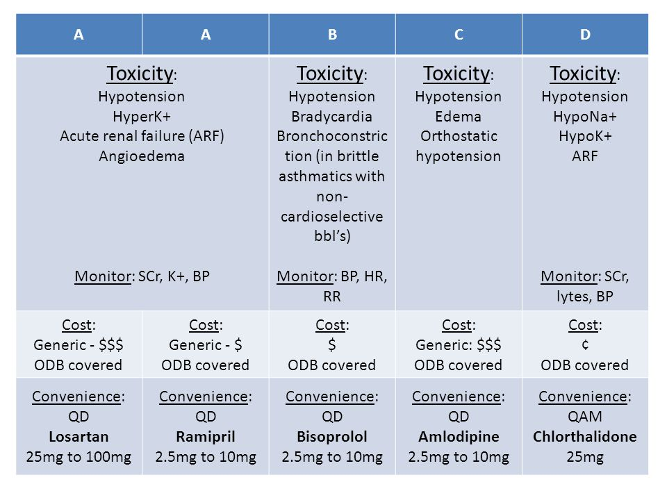 Toxicity: A B C D Hypotension HyperK+ Acute renal failure (ARF)