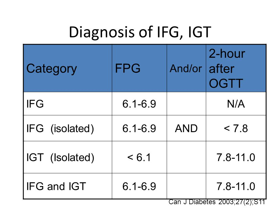 Diagnosis of IFG, IGT Category FPG 2-hour after OGTT And/or IFG