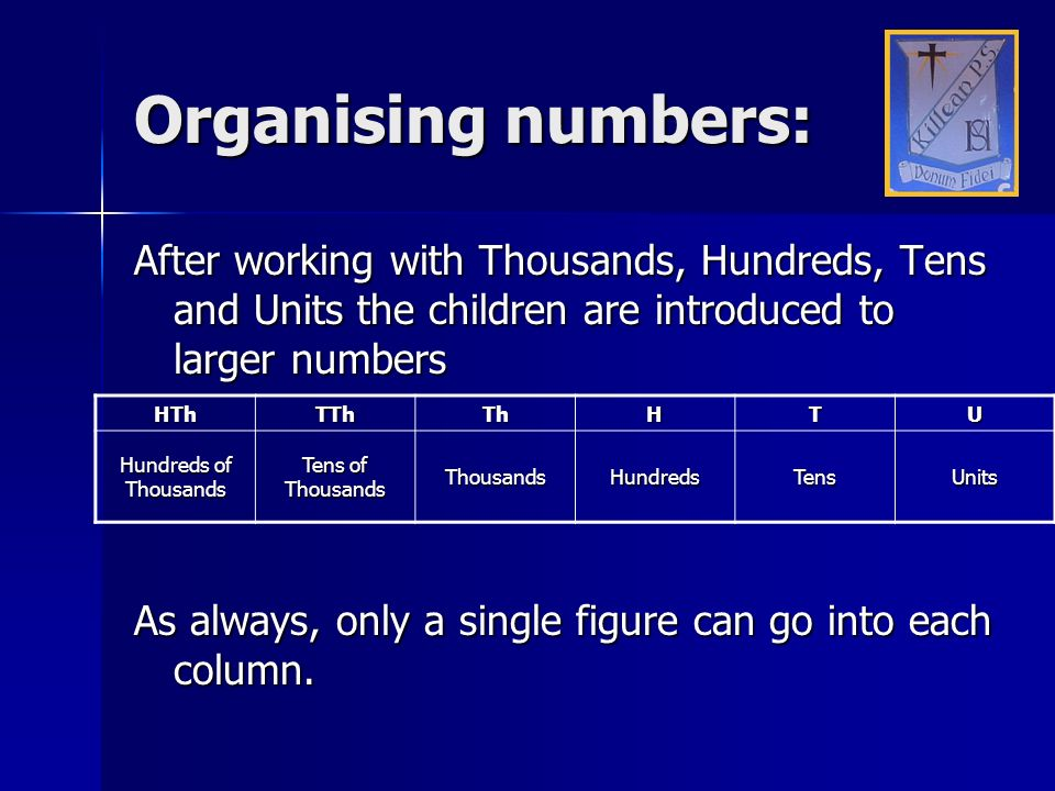 Organising numbers:After working with Thousands, Hundreds, Tens and Units the children are introduced to larger numbers.