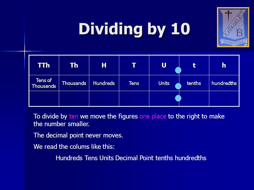Hundreds Tens Units Decimal Point tenths hundredths