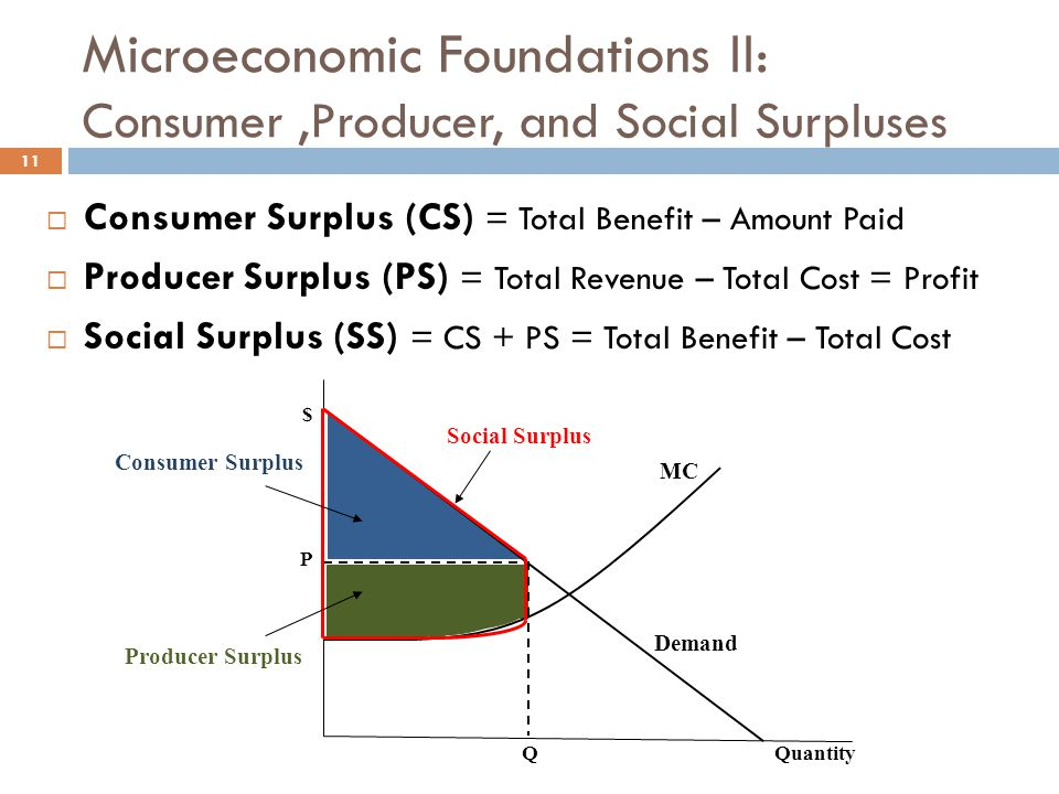 Microeconomic Foundations II: Consumer ,Producer, and Social Surpluses