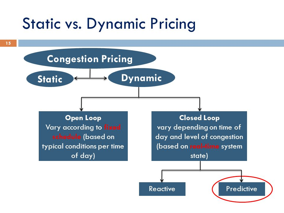 Static vs. Dynamic Pricing
