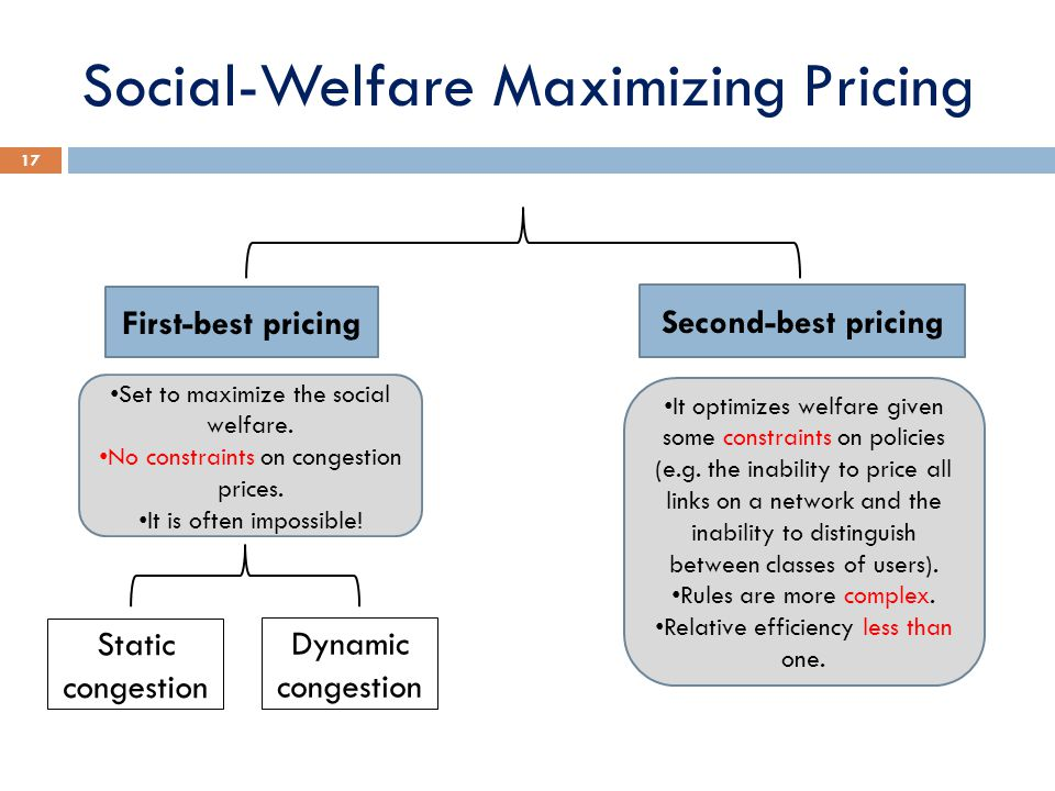 Social-Welfare Maximizing Pricing