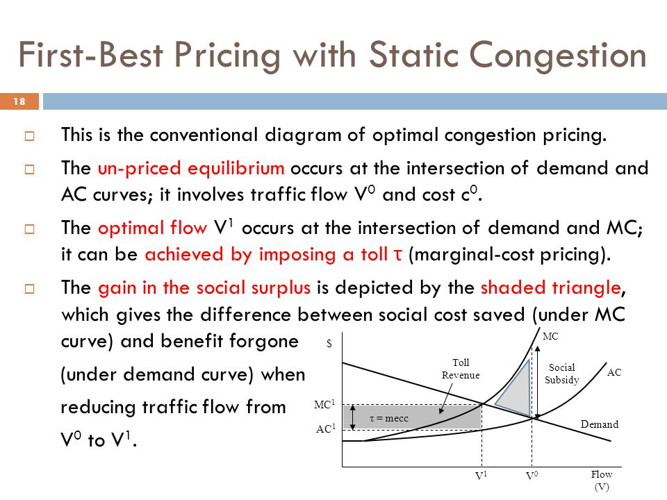 First-Best Pricing with Static Congestion