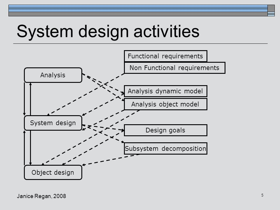 System design activities