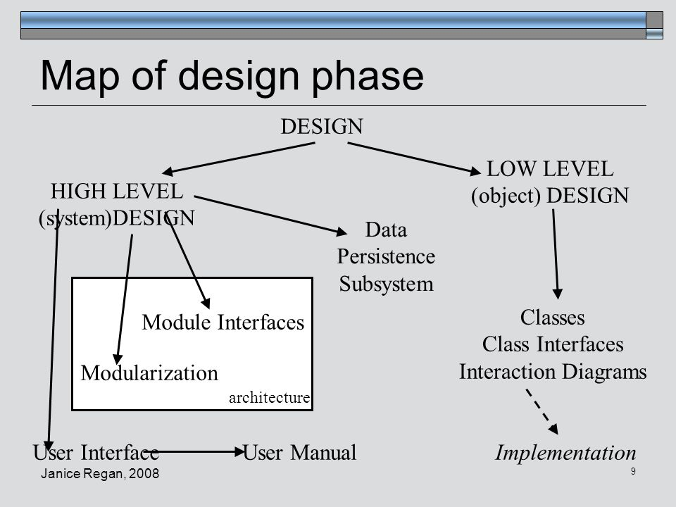 Map of design phase DESIGN LOW LEVEL (object) DESIGN HIGH LEVEL