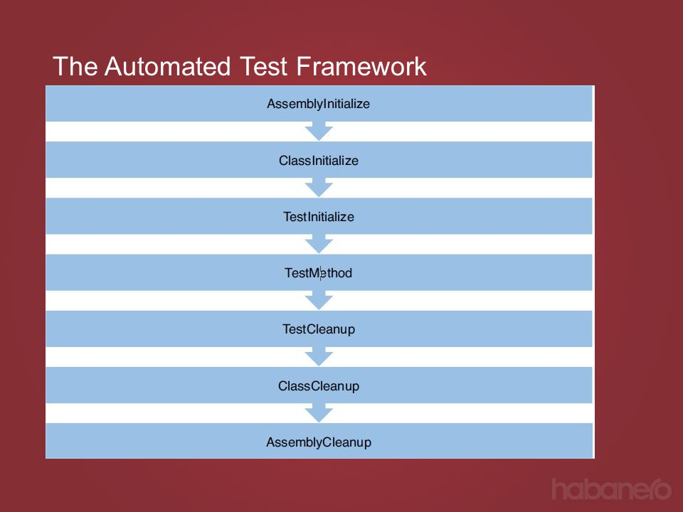 The Automated Test Framework