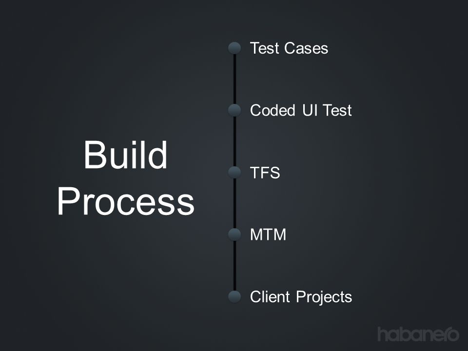 Test Cases Coded UI Test Build Process TFS MTM Client Projects