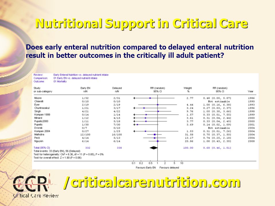 nutrition in critical care The commission on dietetic registration (cdr) offers board certification as a specialist in pediatric critical care nutrition board certification is granted in recognition of an applicant's documented practice experience and successful completion of an examination in the specialty area.