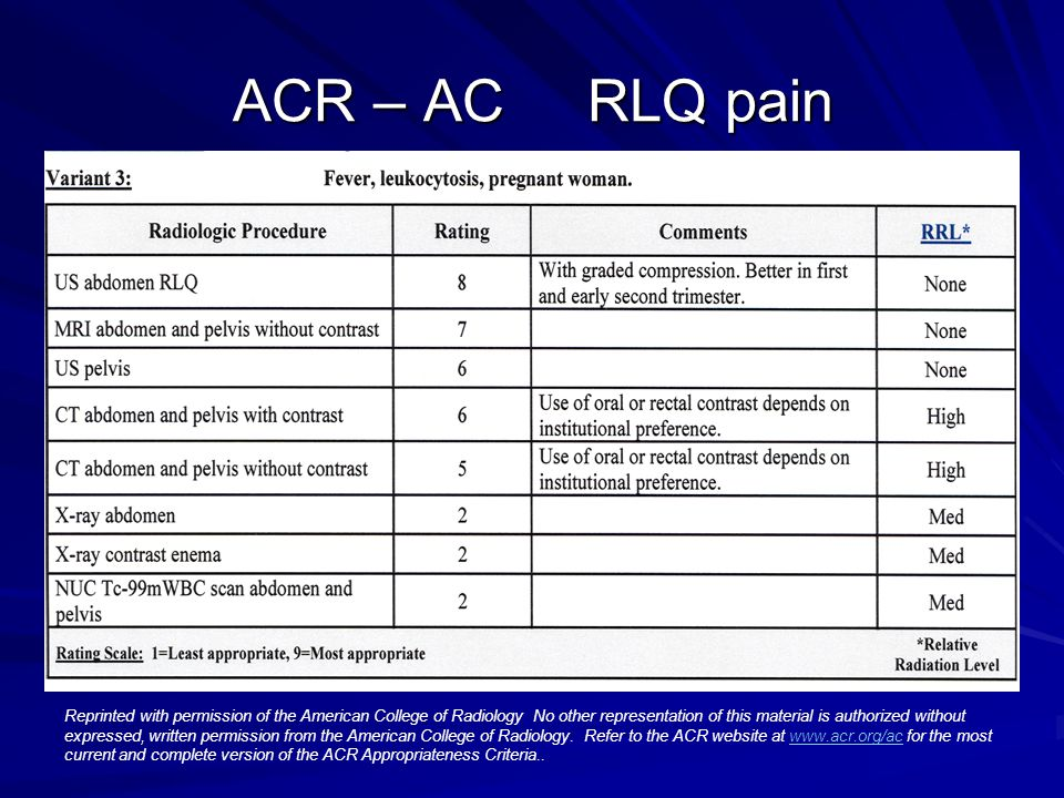 ACR – AC RLQ pain