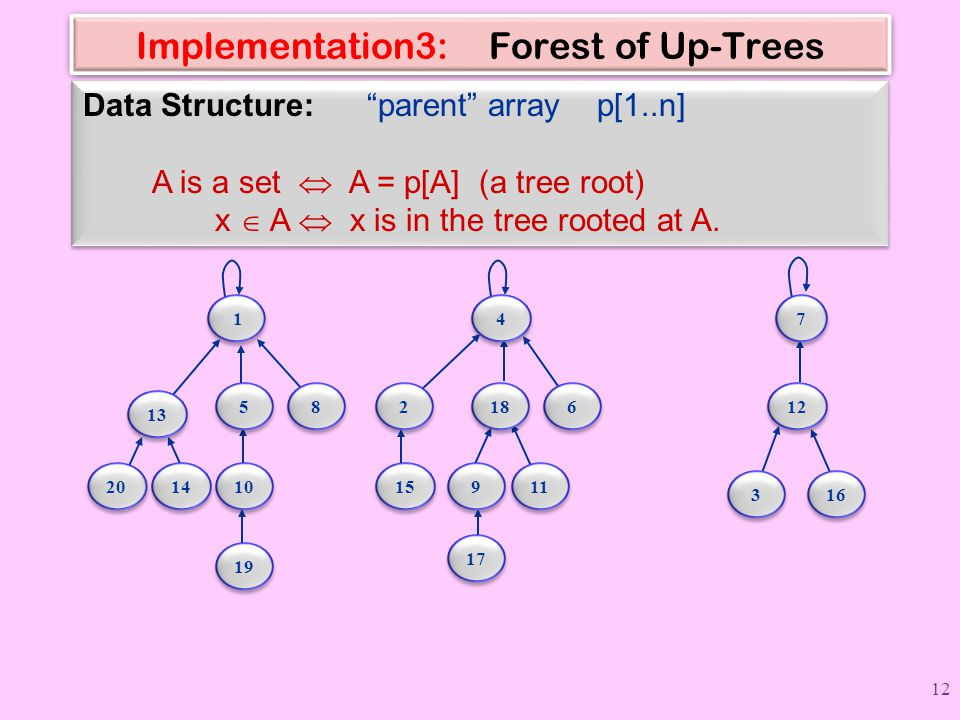 Implementation3: Forest of Up-Trees
