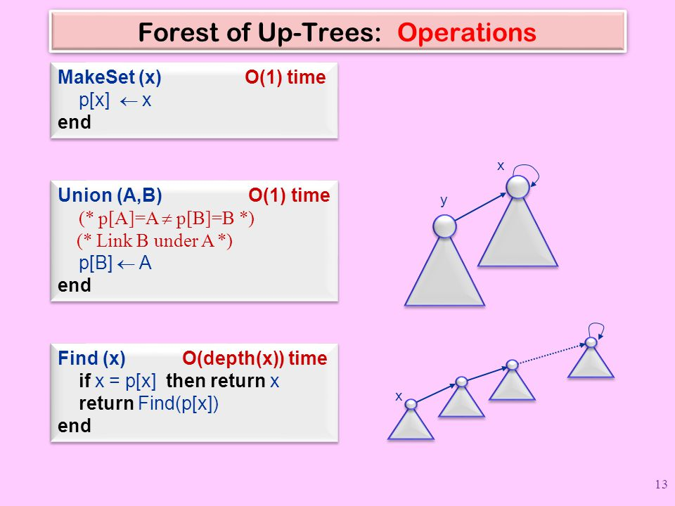 Forest of Up-Trees: Operations