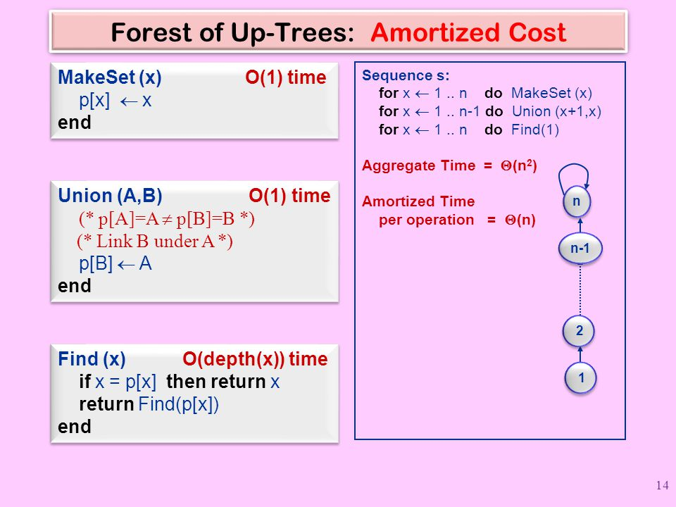 Forest of Up-Trees: Amortized Cost