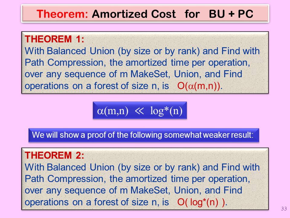 Theorem: Amortized Cost for BU + PC