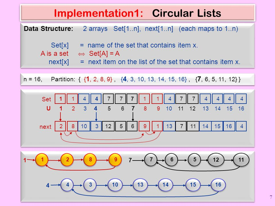 Implementation1: Circular Lists