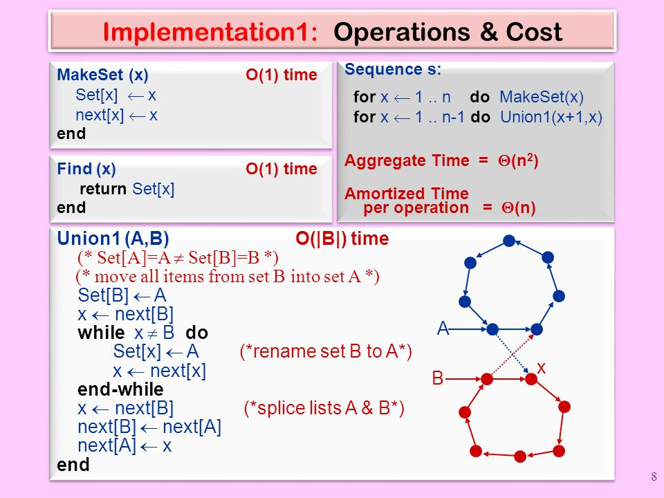 Implementation1: Operations & Cost