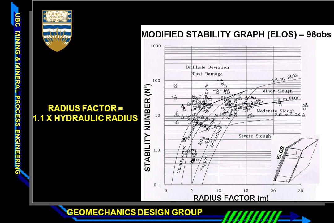 RADIUS FACTOR = 1.1 X HYDRAULIC RADIUS