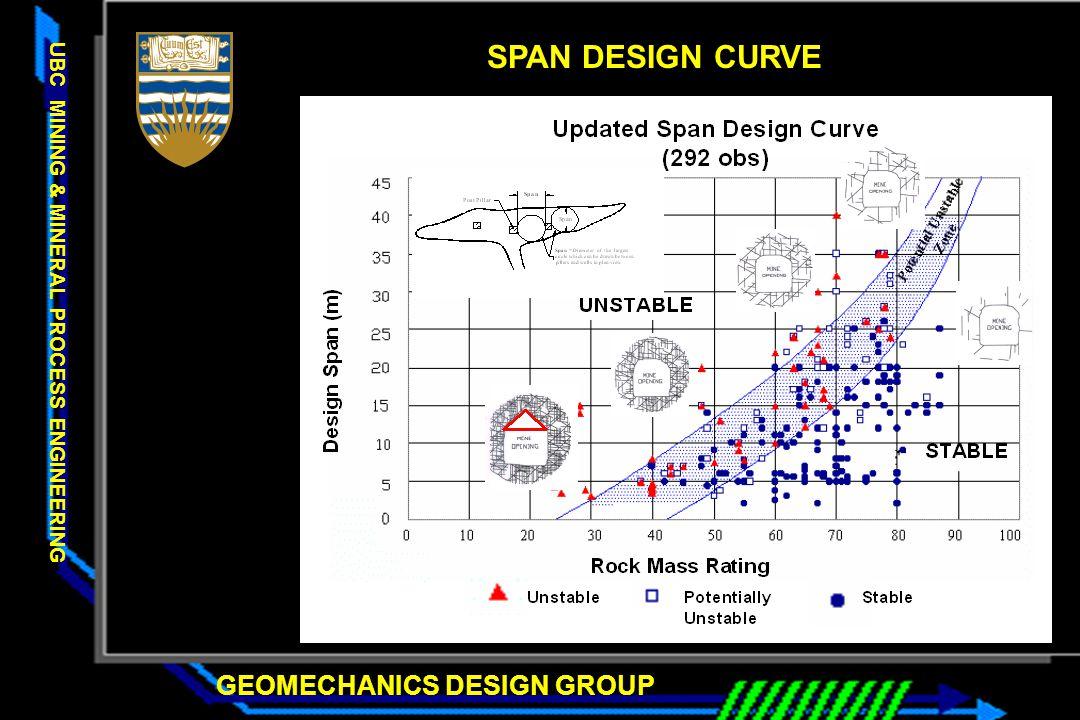 SPAN DESIGN CURVE
