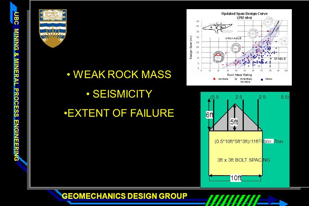 WEAK ROCK MASS SEISMICITY EXTENT OF FAILURE 6ft 5ft 10ft