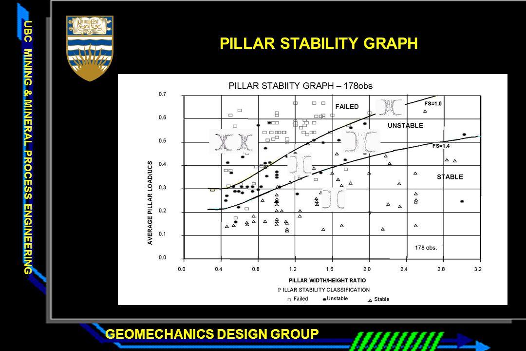 PILLAR STABILITY GRAPH