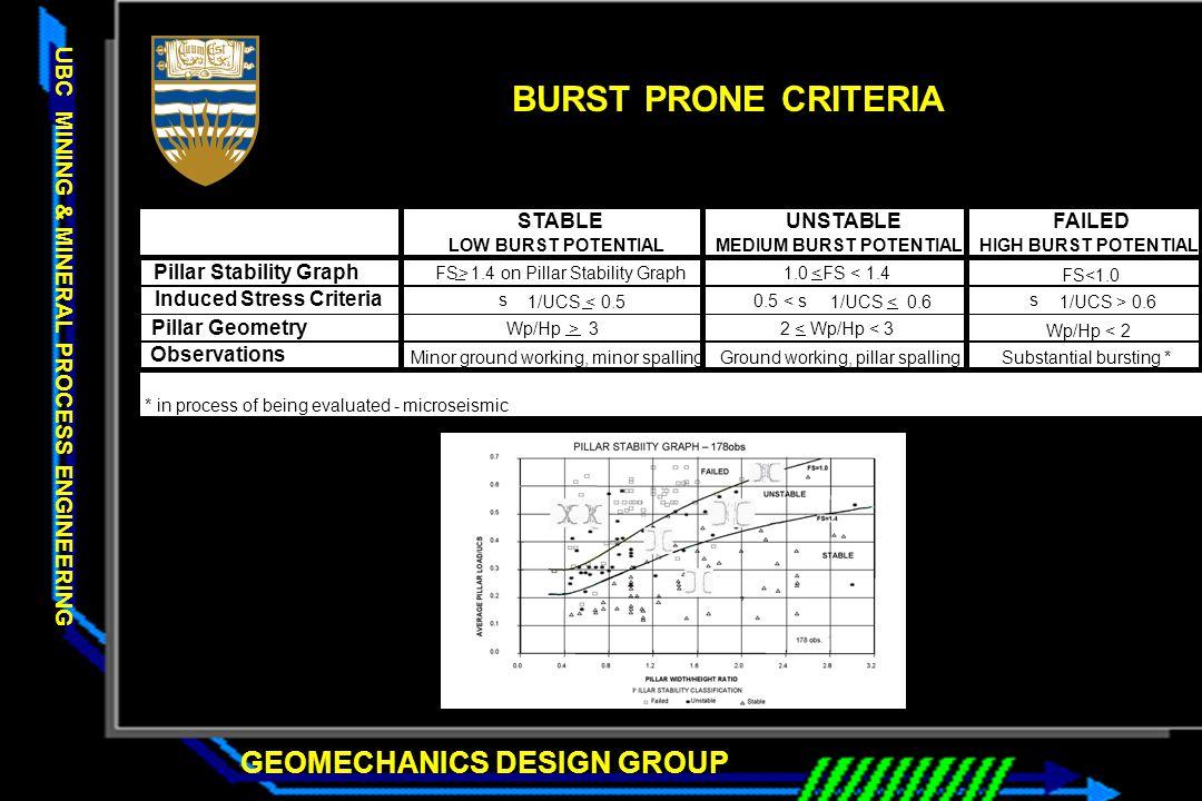 MEDIUM BURST POTENTIAL Pillar Stability Graph Induced Stress Criteria