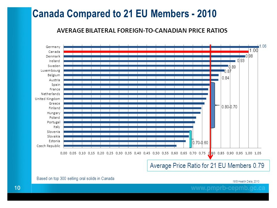 Canada Compared to 21 EU Members - 2010