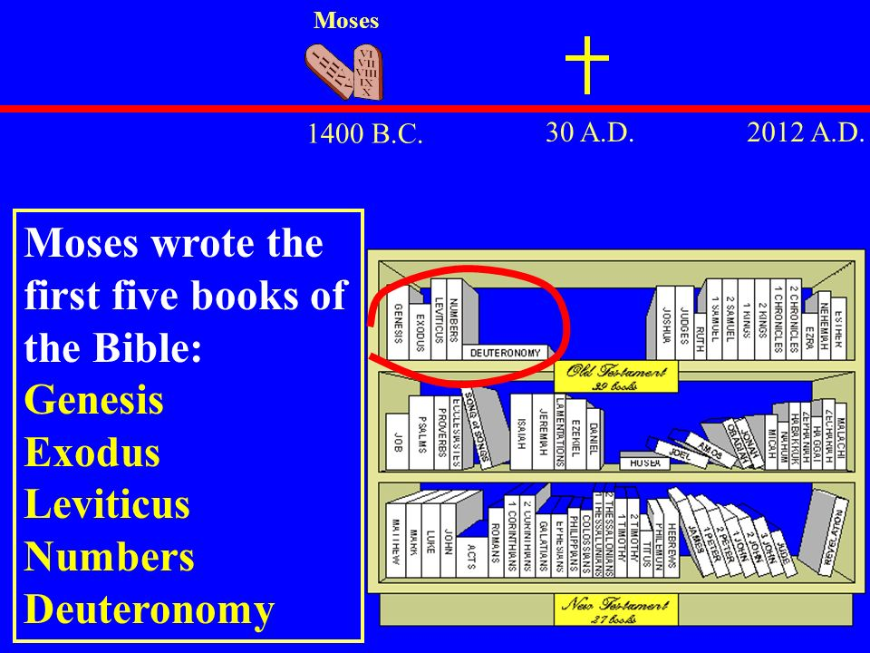 Moses wrote the first five books of the Bible:
