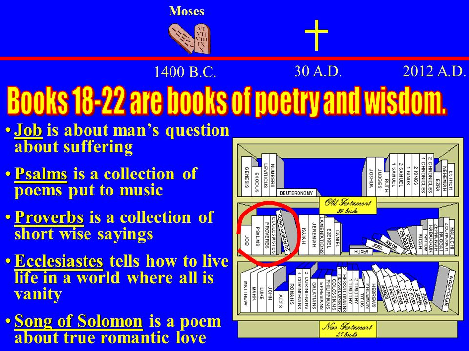 Books 18-22 are books of poetry and wisdom.