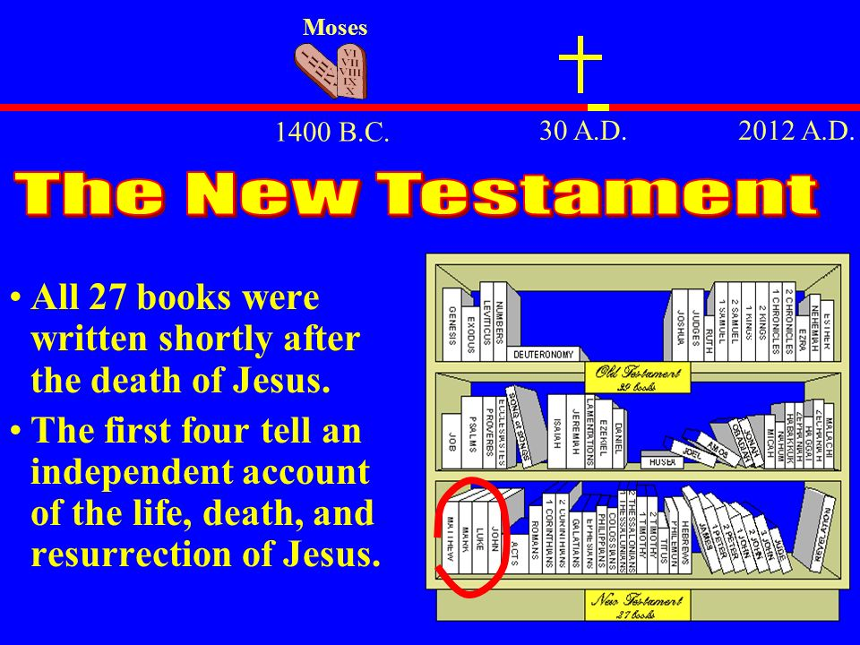 Moses 1400 B.C. 30 A.D. 2012 A.D. The New Testament. All 27 books were written shortly after the death of Jesus.