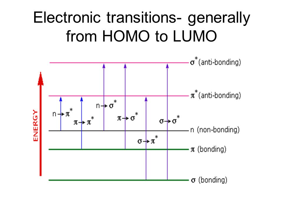 Electronic transitions- generally from HOMO to LUMO
