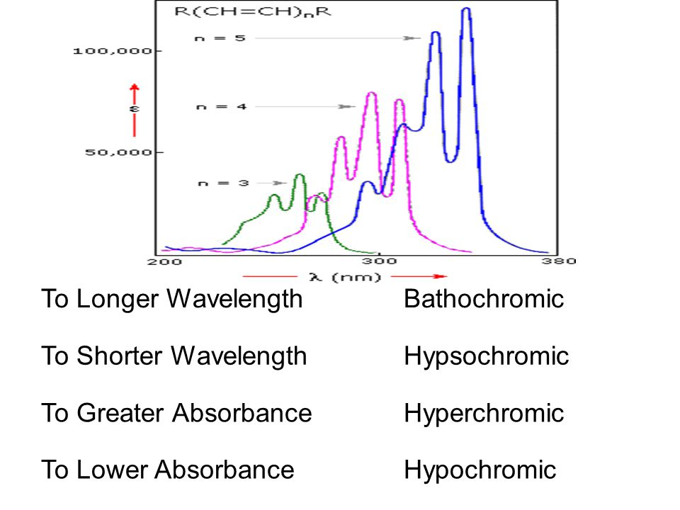 To Longer Wavelength Bathochromic. To Shorter Wavelength. Hypsochromic. To Greater Absorbance. Hyperchromic.