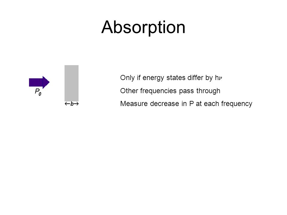 Absorption Only if energy states differ by h