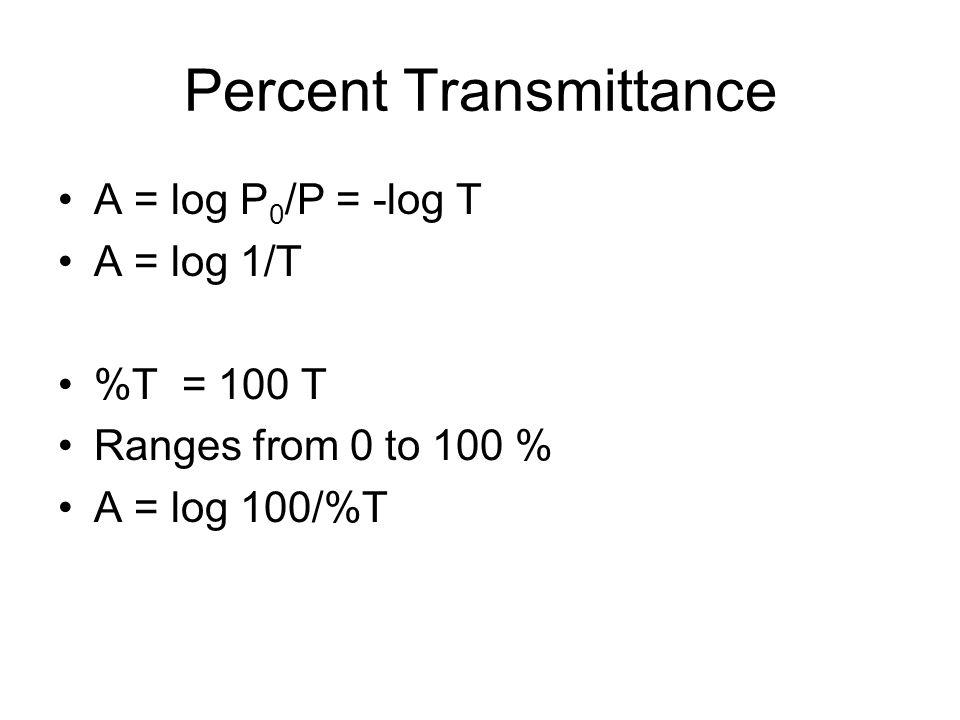 Percent Transmittance