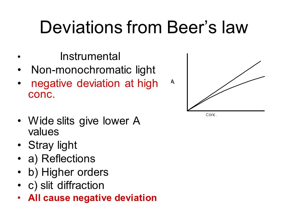 Deviations from Beer's law