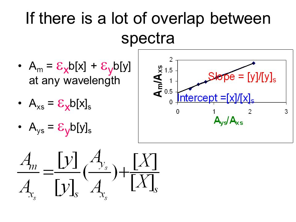 If there is a lot of overlap between spectra