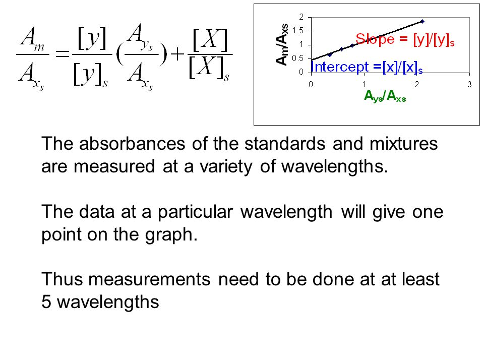 The absorbances of the standards and mixtures are measured at a variety of wavelengths.
