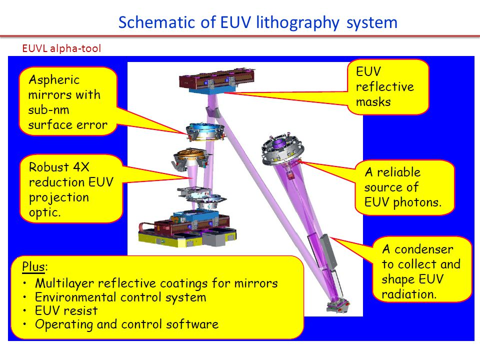 Schematic of EUV lithography system