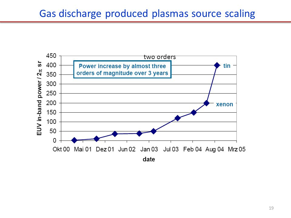 Gas discharge produced plasmas source scaling
