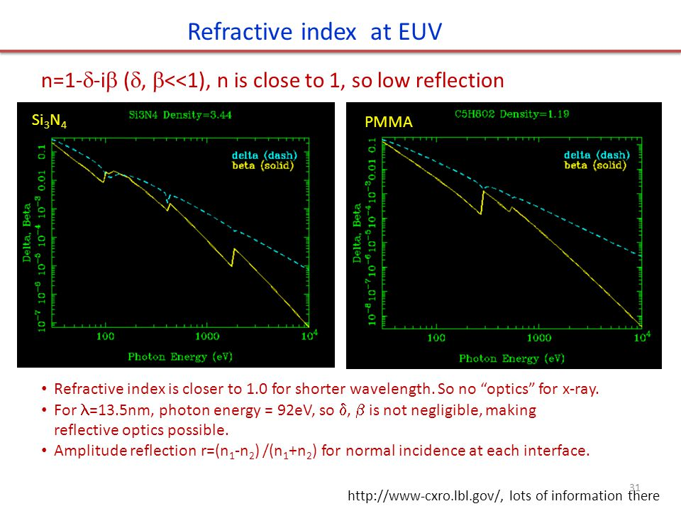 Refractive index at EUV