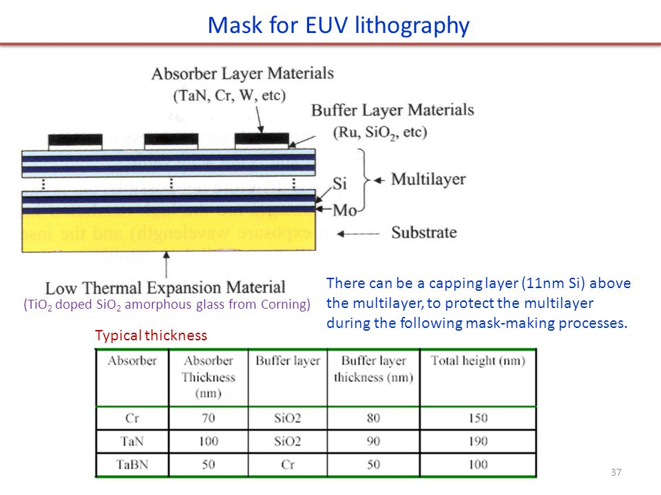 Mask for EUV lithography