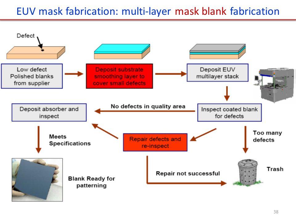 EUV mask fabrication: multi-layer mask blank fabrication