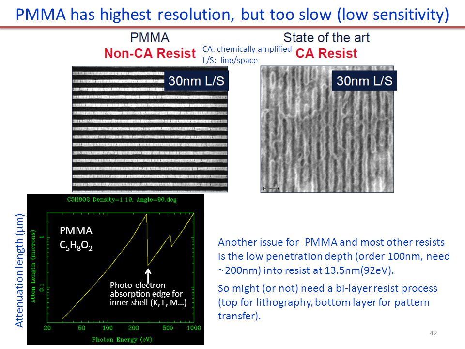 PMMA has highest resolution, but too slow (low sensitivity)
