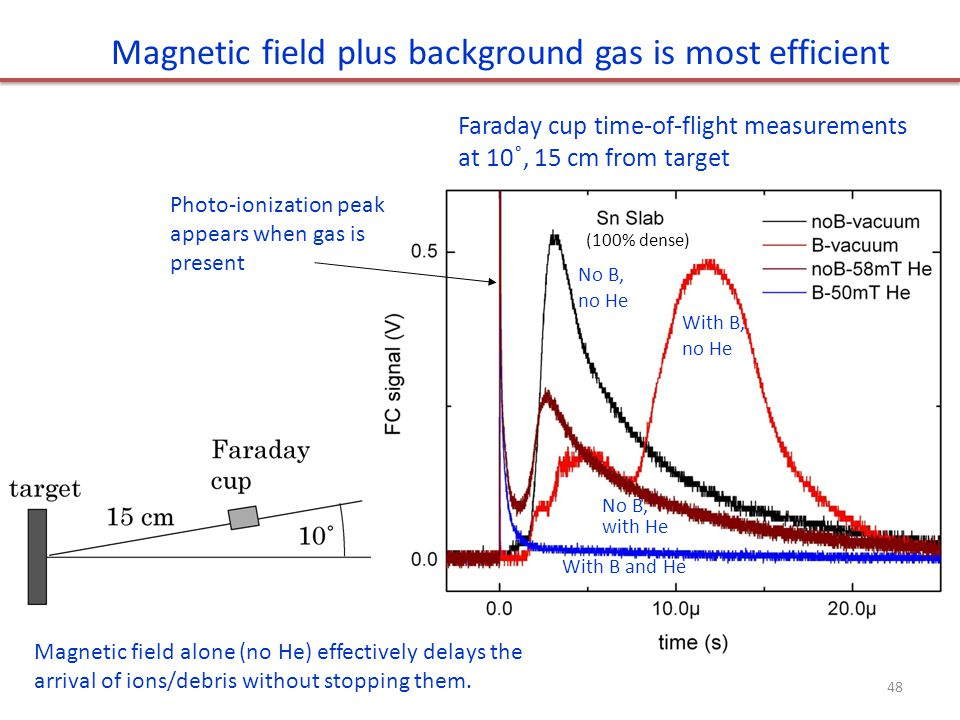 Magnetic field plus background gas is most efficient